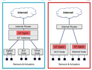 Endüstriyel IoT Ağ Geçidi Geliştirilmesi
